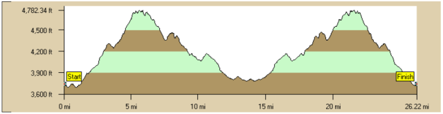 The elevation profile. Eep.